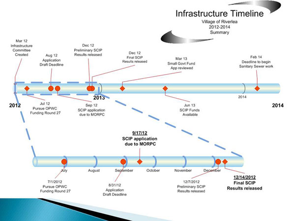 Village of Riverlea Infrastructure Timeline graphic from August 20, 2012 Infrastructure Committee Meeting